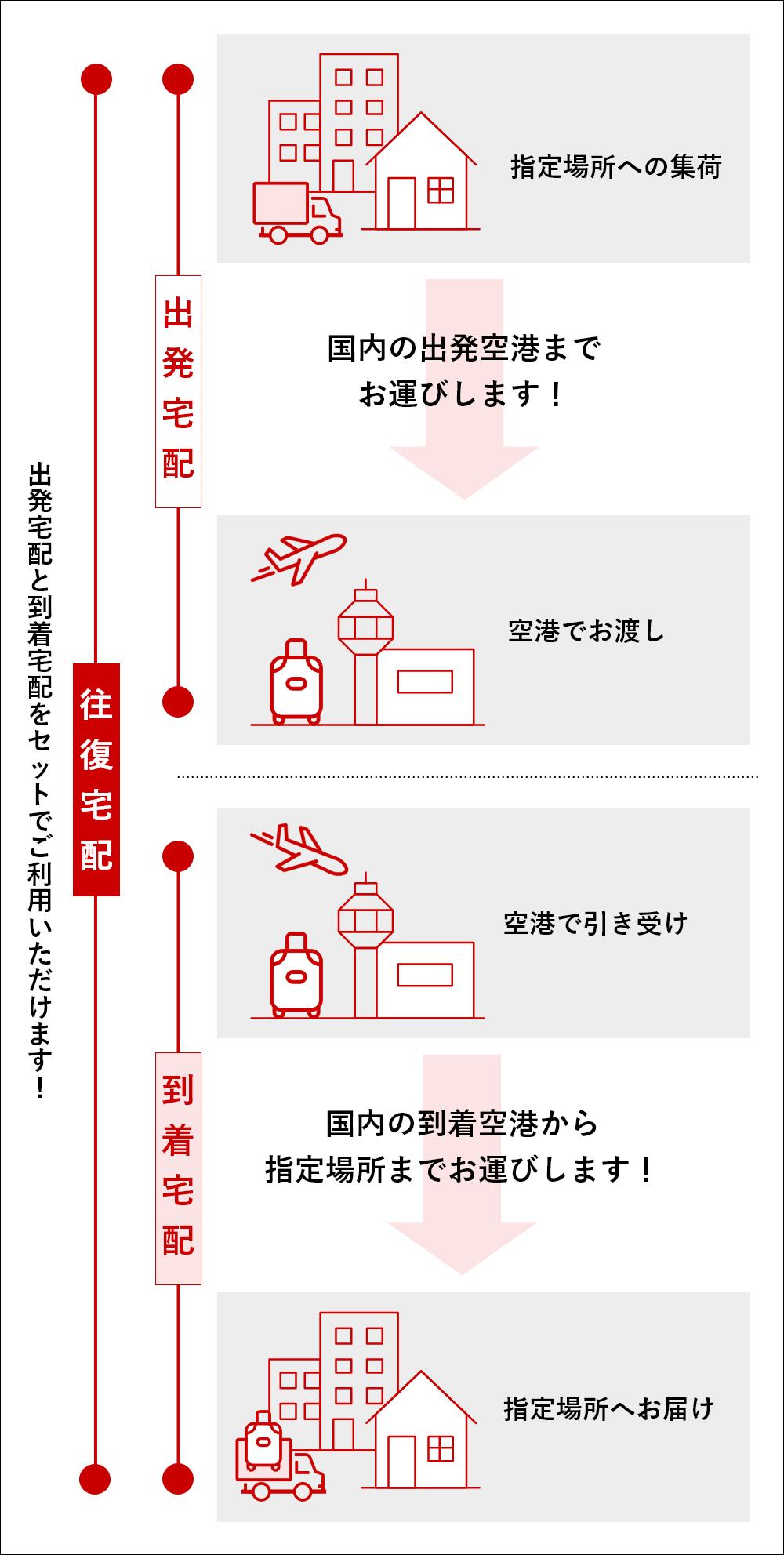 成田 空港 から 関西 空港
